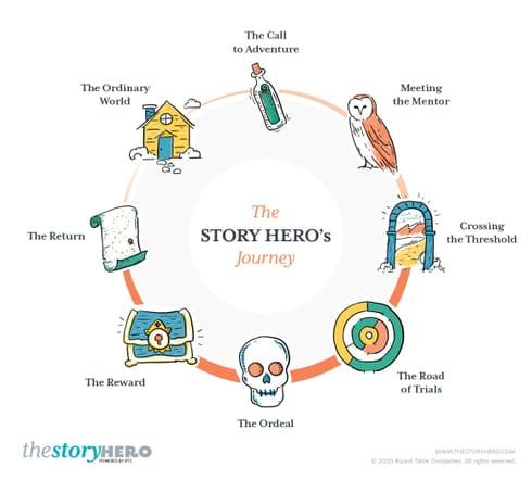 8 The Return The Story Heros Journey 2